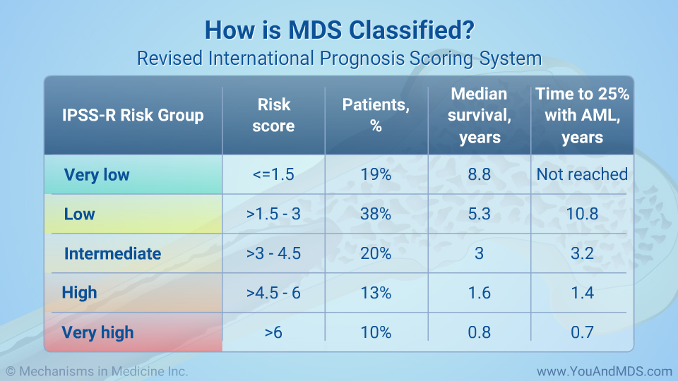 How is MDS classified? International Prognosis Scoring System
