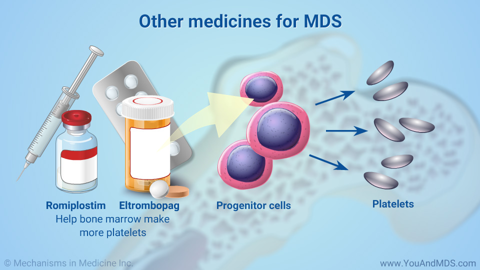 Other medicines for MDS