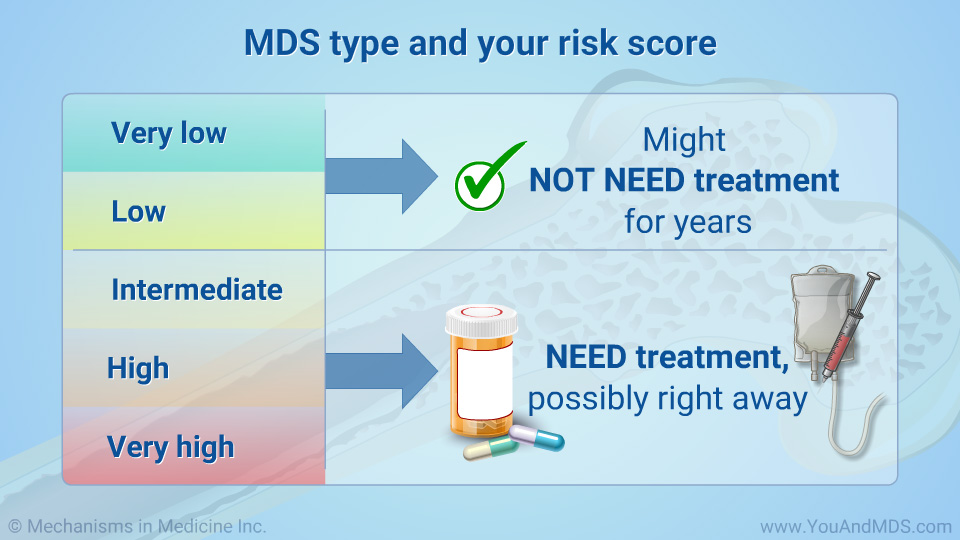 MDS type and your risk score